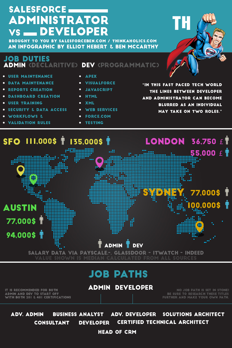 Administrator Vs Developer Infographic Salesforce Ben