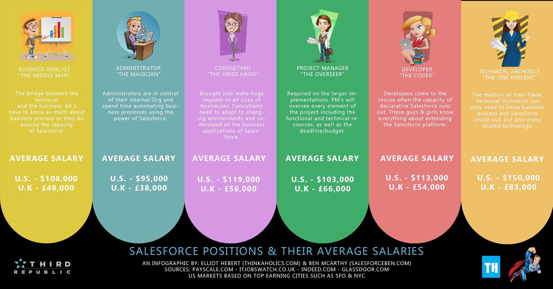 Average Salesforce Salaries 2016 [Infographic]