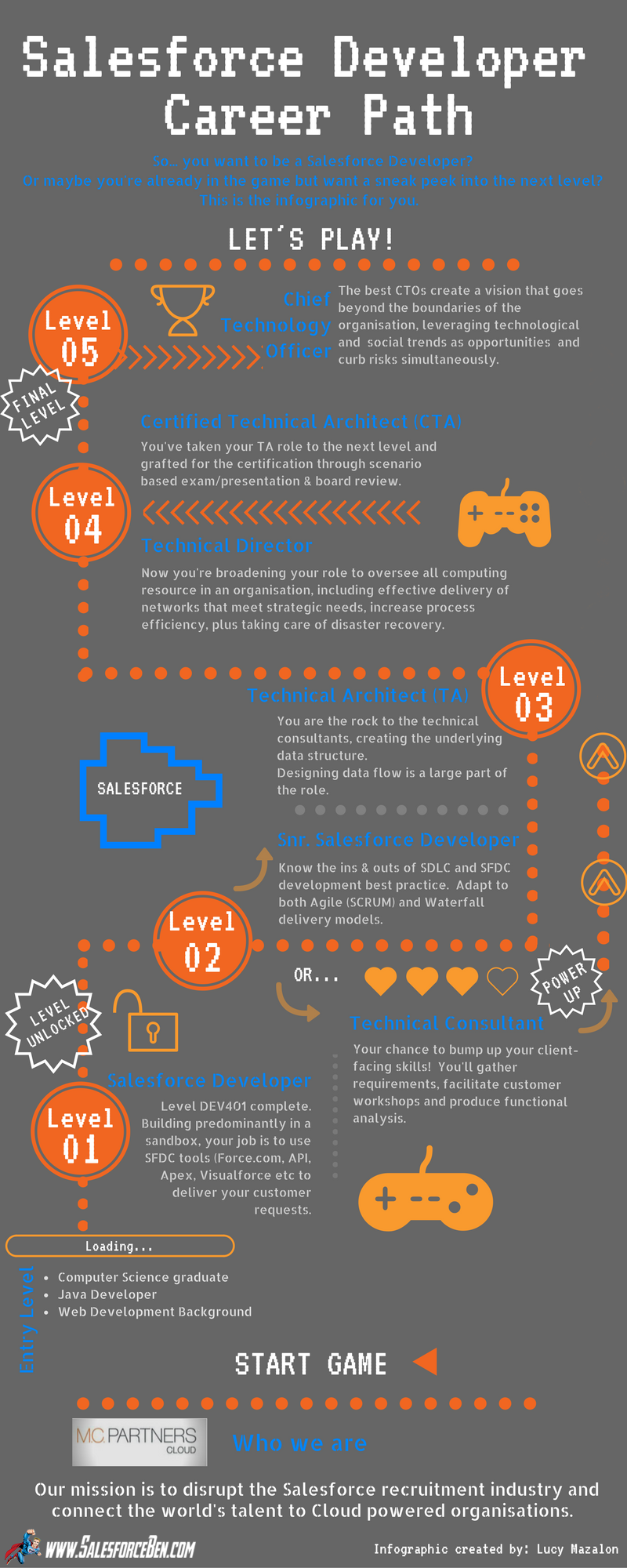 Salesforce Developer Career Path Infographic